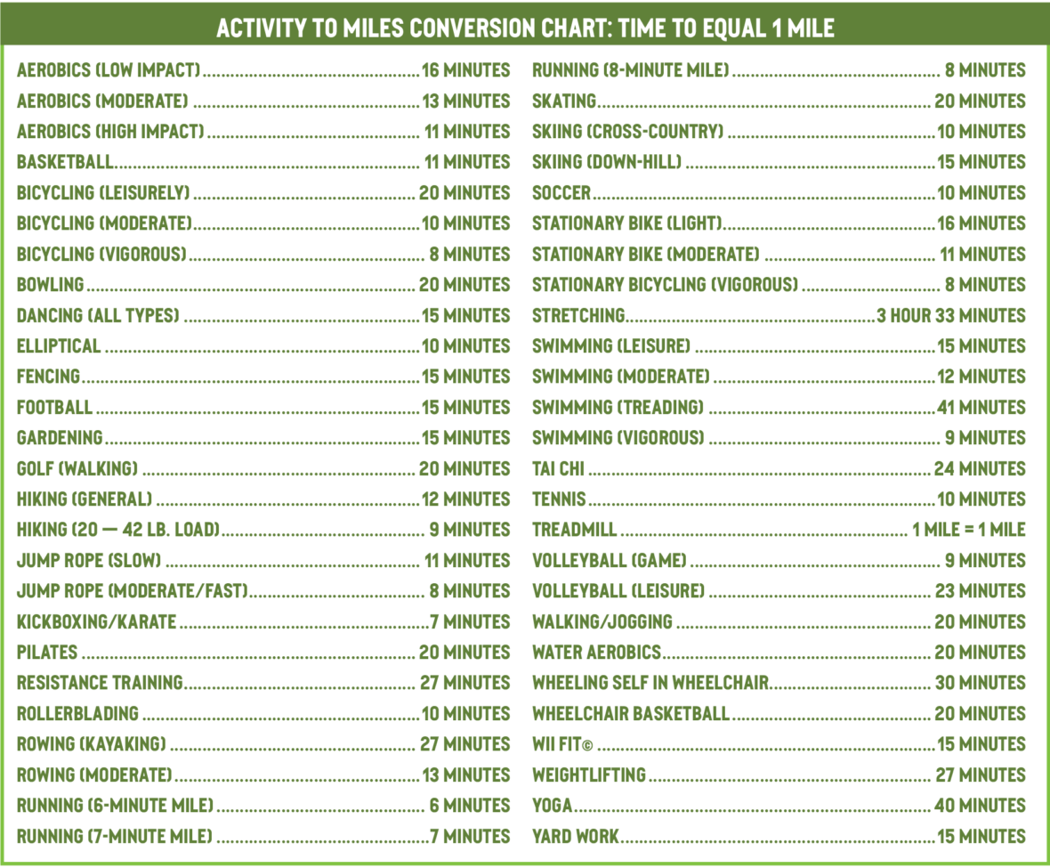 Activity conversion chart with a list of activities.